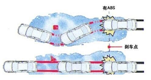 什么情况下会用到ABS防抱死系统